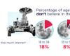 十分之一的美国人不相信真正发生月球着陆